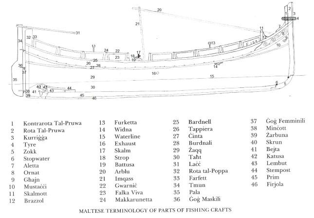 Boat parts 1a