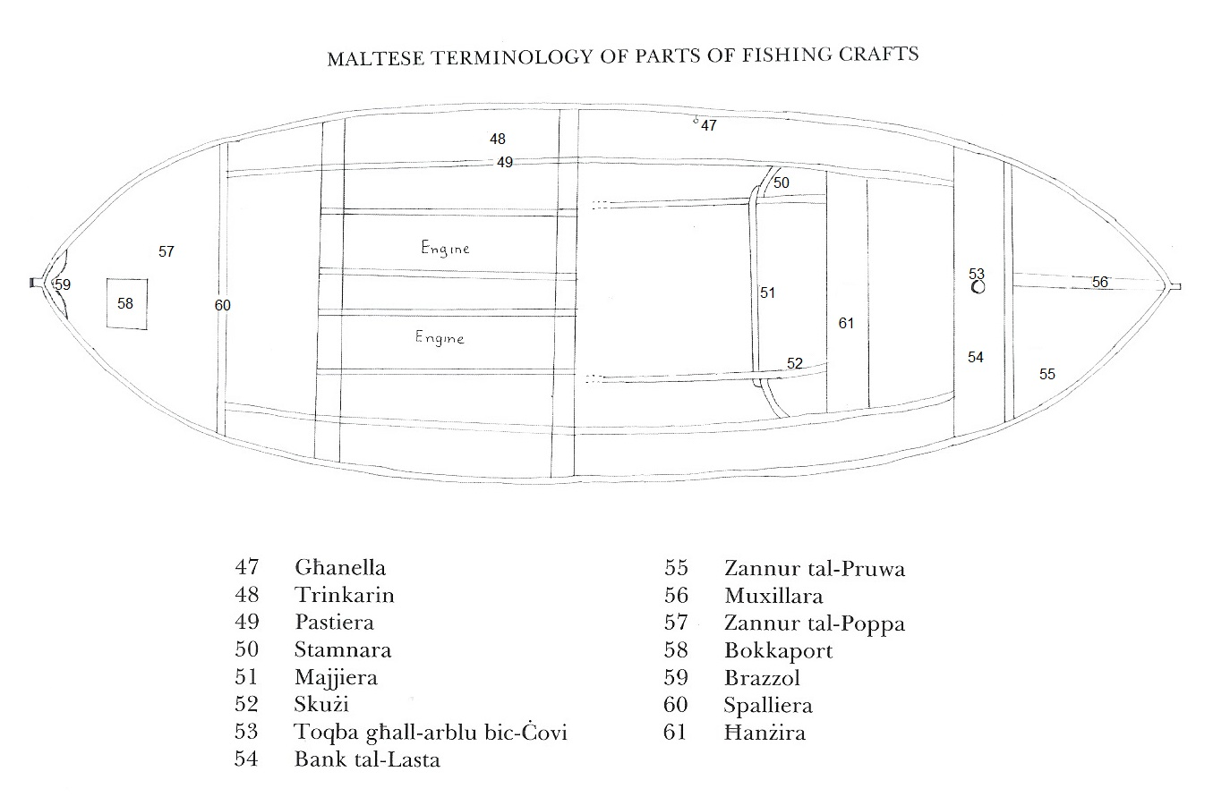 Parts Of A Boat : Fishing in malta maltese history heritage